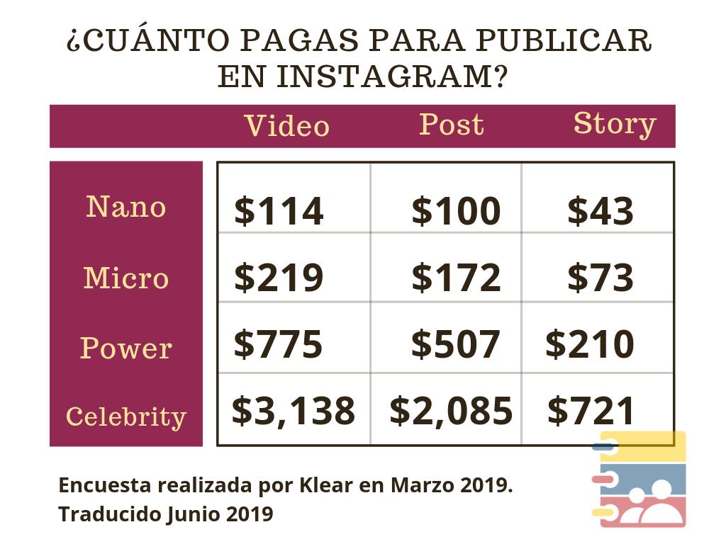 20190710_220658_0000 Cuanto pagas para publicar en Instagram en 2019 info redes sociales